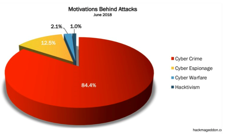 Motivations: Cyber Crime, Cyber Espionage, Cyber Warfare, Hacktivism